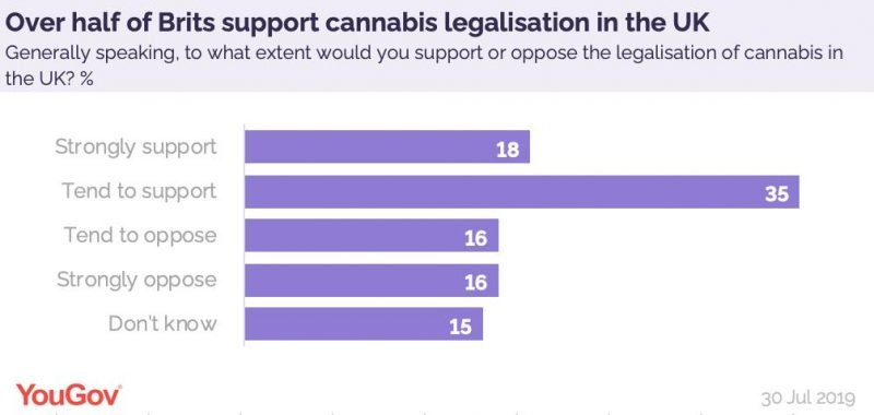 yougov cannabis survey results showing support for legalisation